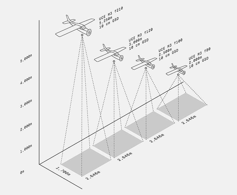 Airborne system offering same footprint at different flight altitudes